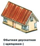 Форма кровли крыши - двускатная